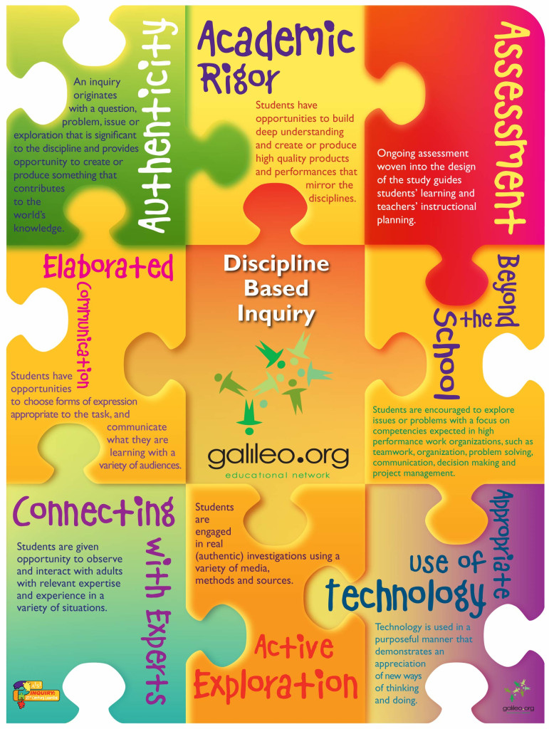 Discipline-Based-Inquiry-Poster