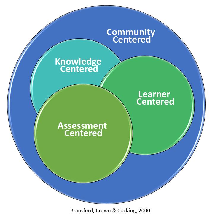 community-centered-image