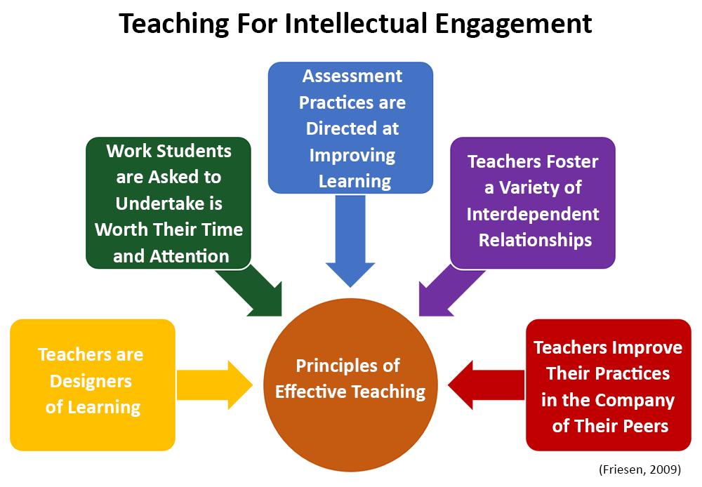 teaching-for-intellectual-egagement