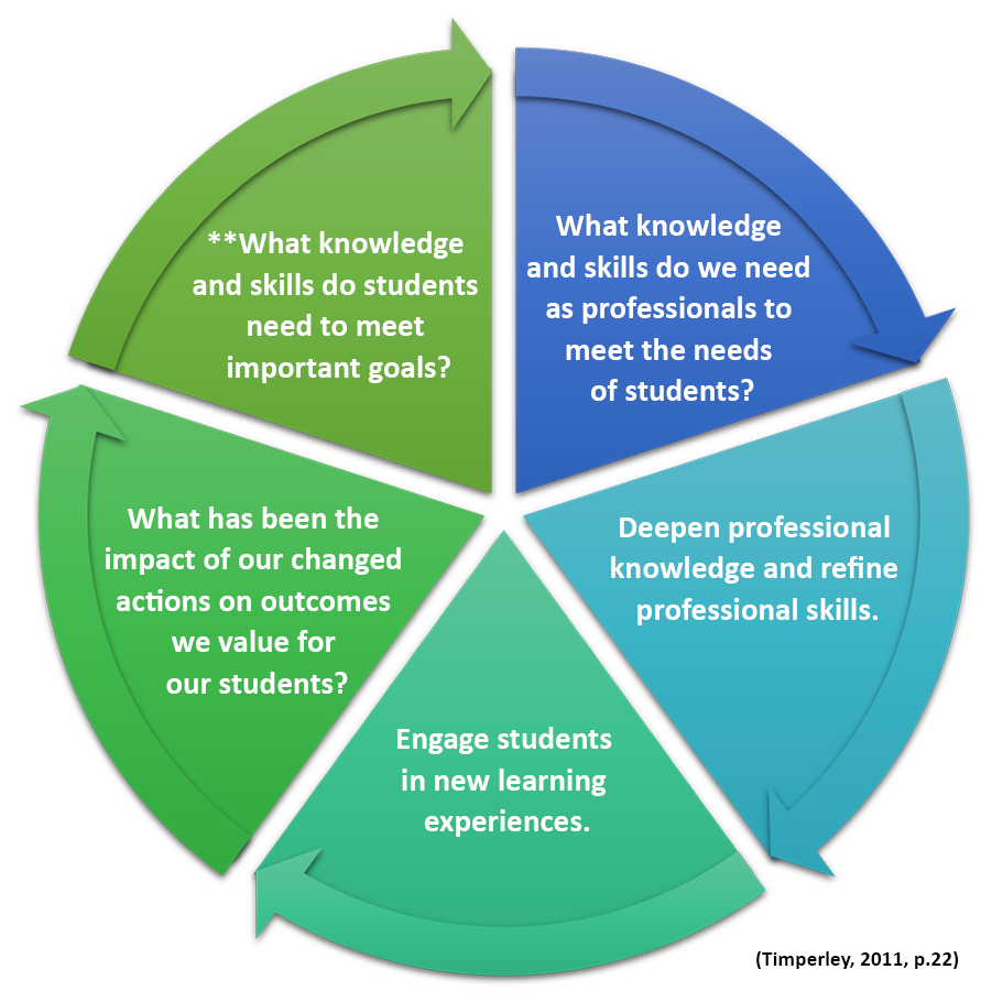 the-cycle-of-inquiry