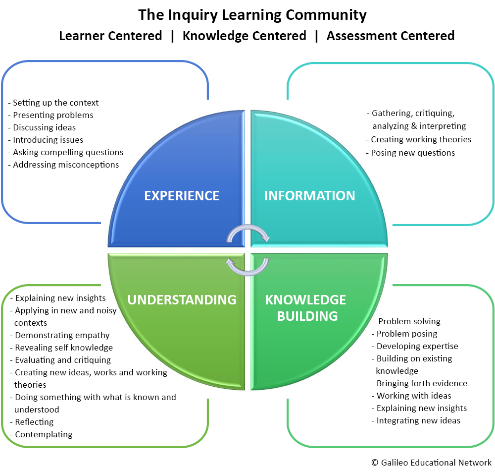 the-inquiry-learning-community